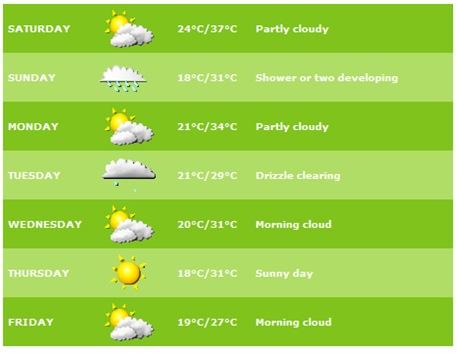 weatherMelb_feb09